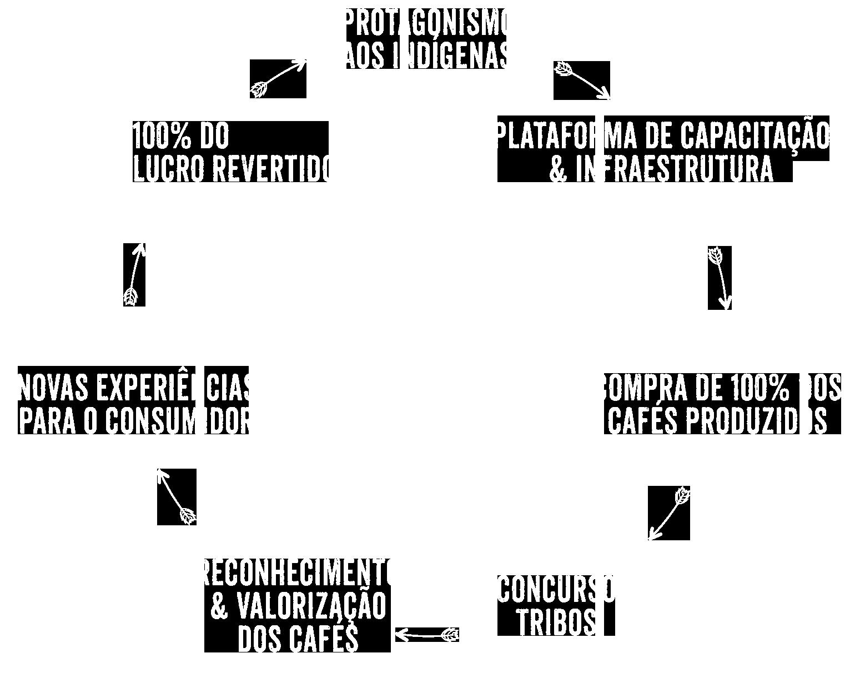 Projeto Tribos